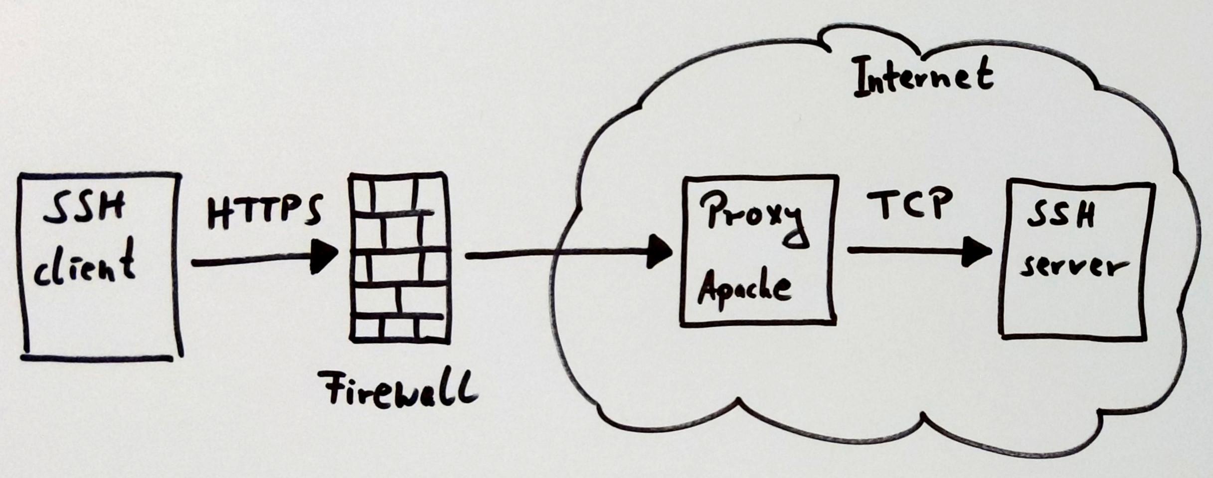 proxy tunnel connection schema